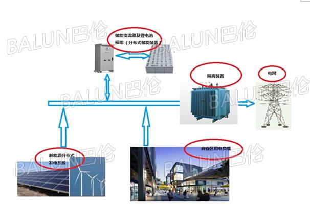 电力系统与电化学储能站
